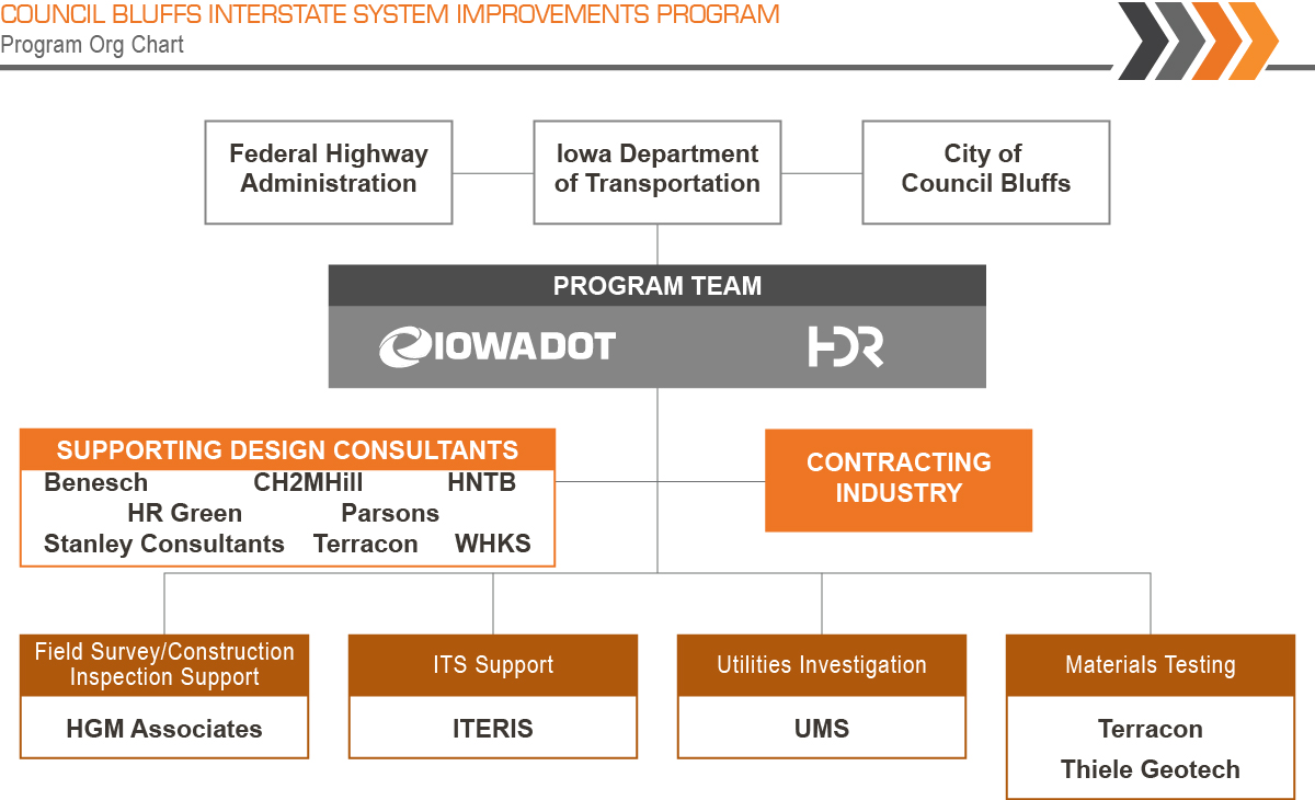Council Bluffs Interstate System Improvement Program Organization Chart